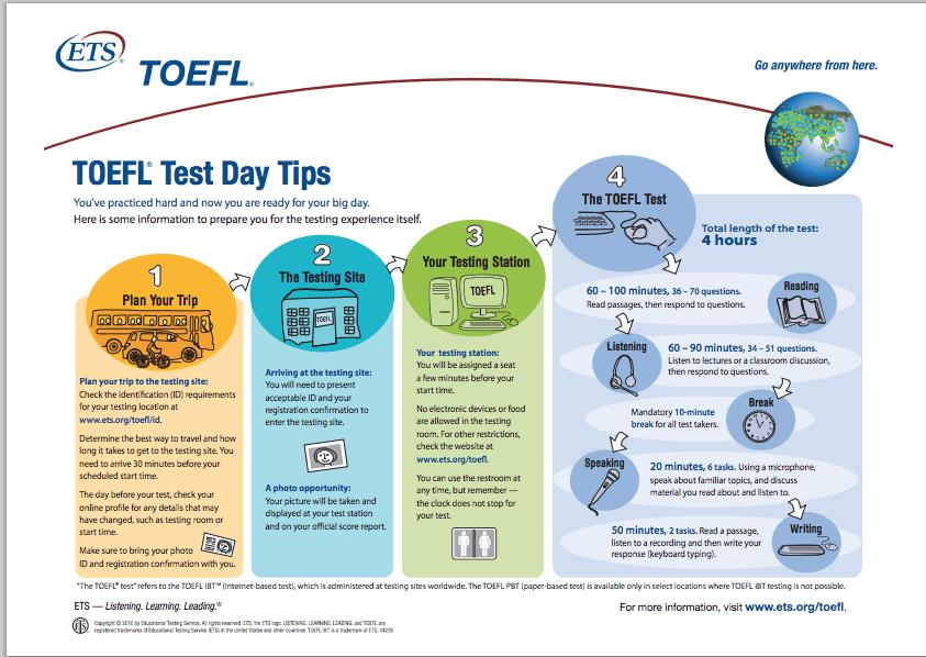 Aplicación TOEFL iBT Test